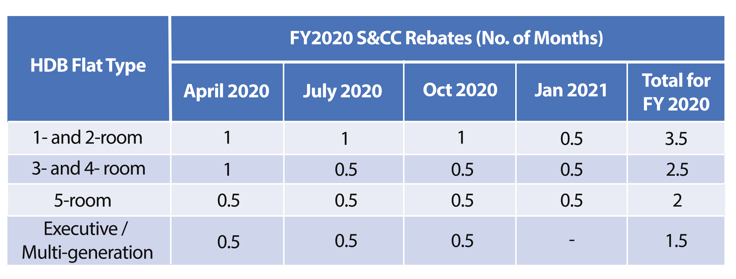 S&CC Rebates for FY2020